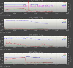 FHEM Abbildung Sensoren Feuchte Temp CO2 Bewegung