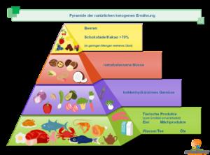 Ketogenic nutrition